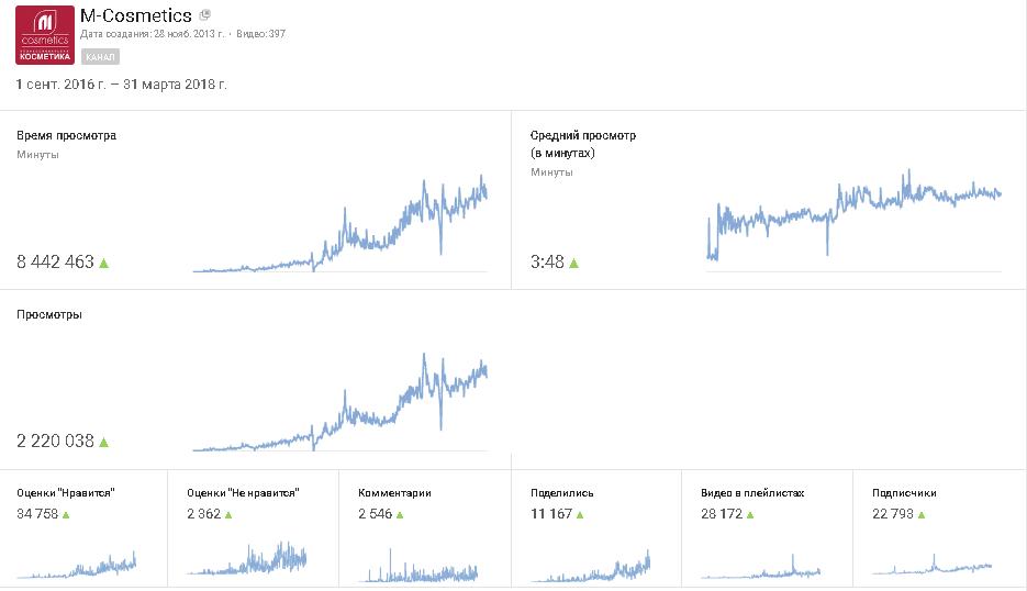 - Увеличились просмотры, подписчики, лайки, рост комментариев и число поделившихся