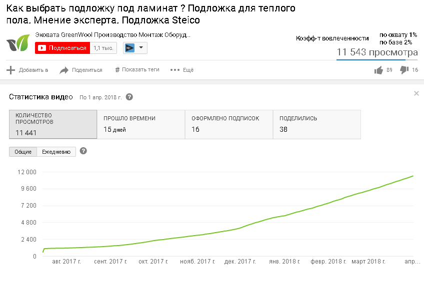 - Вывод видео в топ поиска Youtube, Google, Яндекс по ключевым запросам.